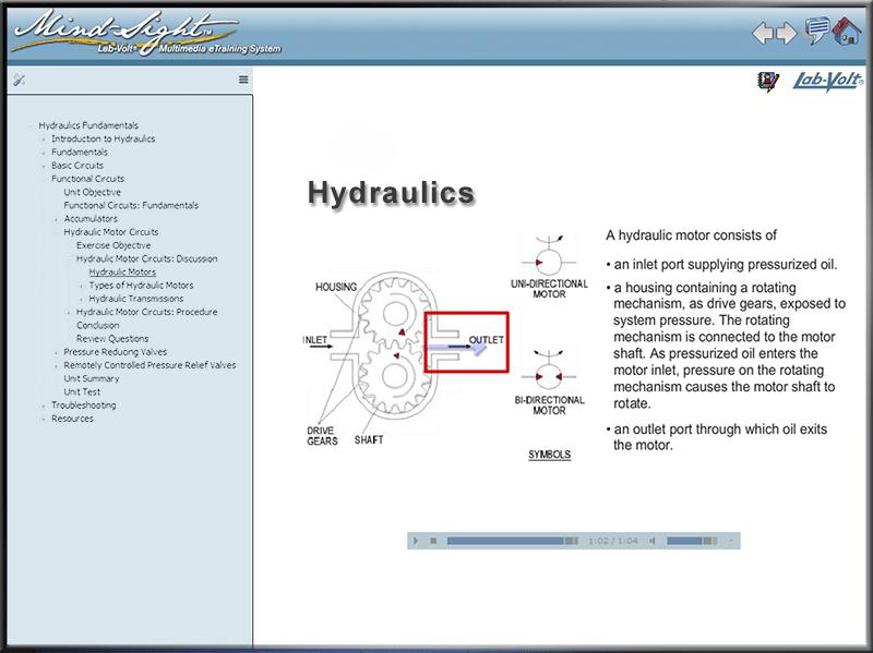 Hydraulics – DAKTIC LLC